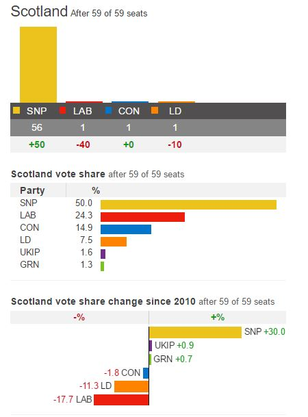 the-warrant-scotland-2015-results-bbc.JPG