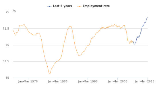 uk-labour-market-statistics-2016-05-employment-rate.png