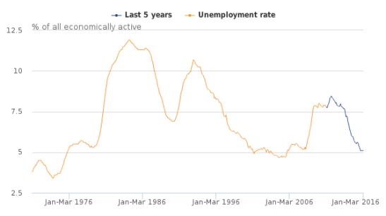 uk-labour-market-statistics-2016-05-unemployment-rate.png