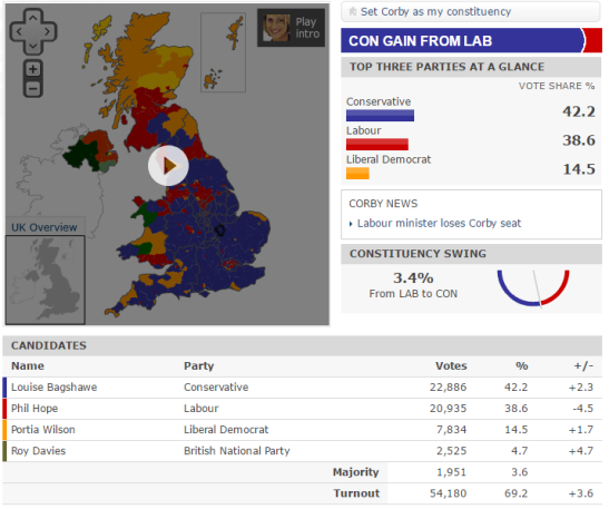 electoral-swing-corby.PNG