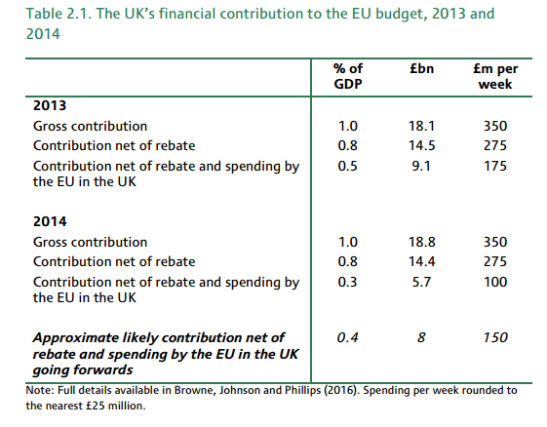 non-economists-guide-to-brexit-budget-contribution-ifs.PNG