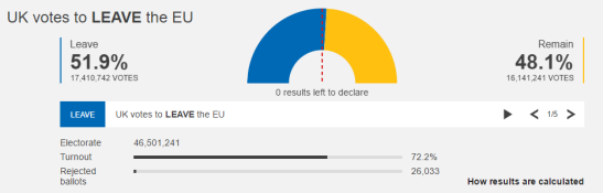 the-uk-votes-to-leave-the-eu-results-bbc.PNG