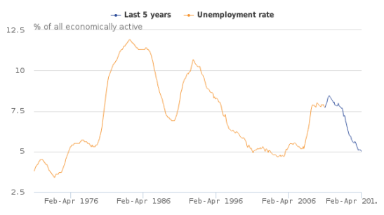 uk-labour-market-statistics-2016-06-unemployment-rate.png