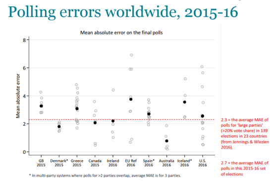 misreporting-polls-polling-errors.PNG