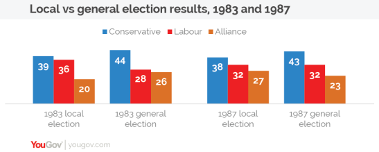 AW local vs general 1983 and 1987-01