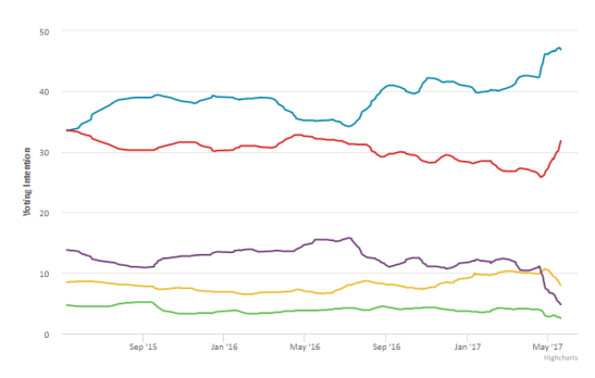 britain-elects-polling-averages