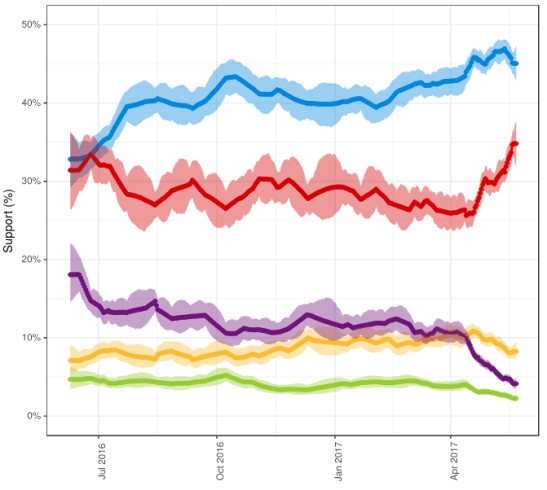 election-forecast-poll-pooled.PNG