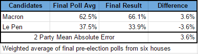 final-poll-average-macron