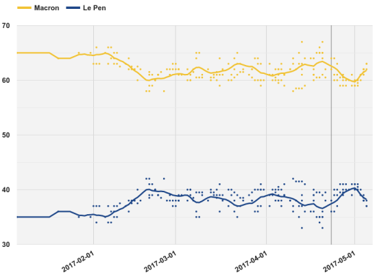 Opinion_polling_for_the_French_presidential_election,_2017_Macron–Le_Pen.png