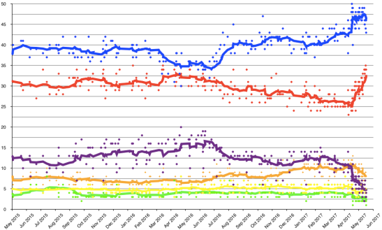 Opinion_polling_UK_2020_election_short_axis.png