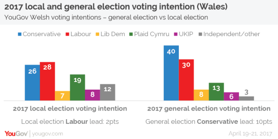 shy-voters-2017-general-election-yougov-wales.png