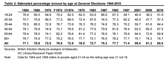 general-election-2017-best-turnout-by-age