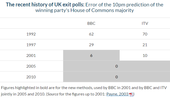 general-election-2017-exit-poll-errors.PNG