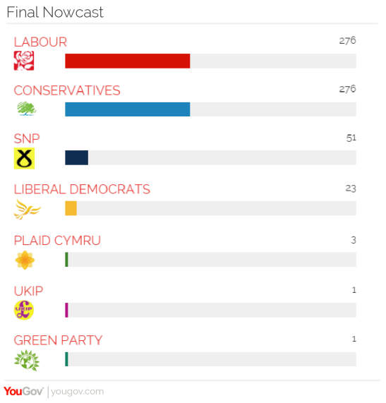 YouGov 2015 Nowcast May 6-01.png